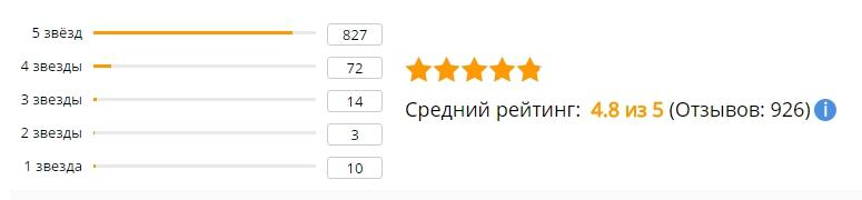 Рейтинг отзывов на смартфон Doogee X5 max