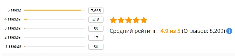 Средний рейтинг отзывов на смартфон Xiaomi Redmi 3 S 16gb