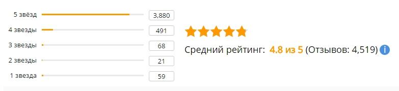 Средний рейтинг отзывов о USB флешке MOWEEK в металлическом корпусе объёмом памяти 4 Гб, 8 Гб, 16 Гб, 32 Гб, 64 Гб