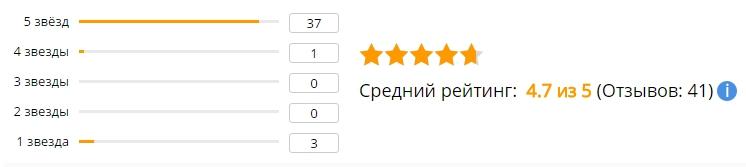 Средний рейтинг отзывов о портативной мини светодиодной Bluetooth колонке